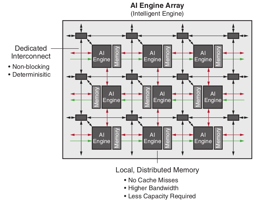 AI Engine Array