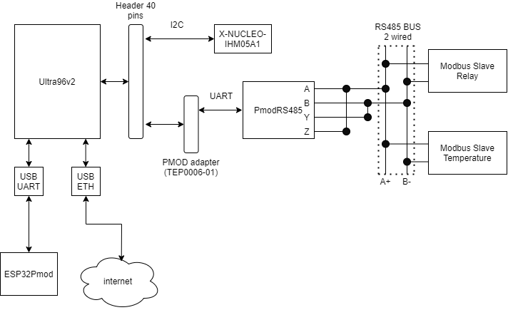 System Architecture for Ultra96