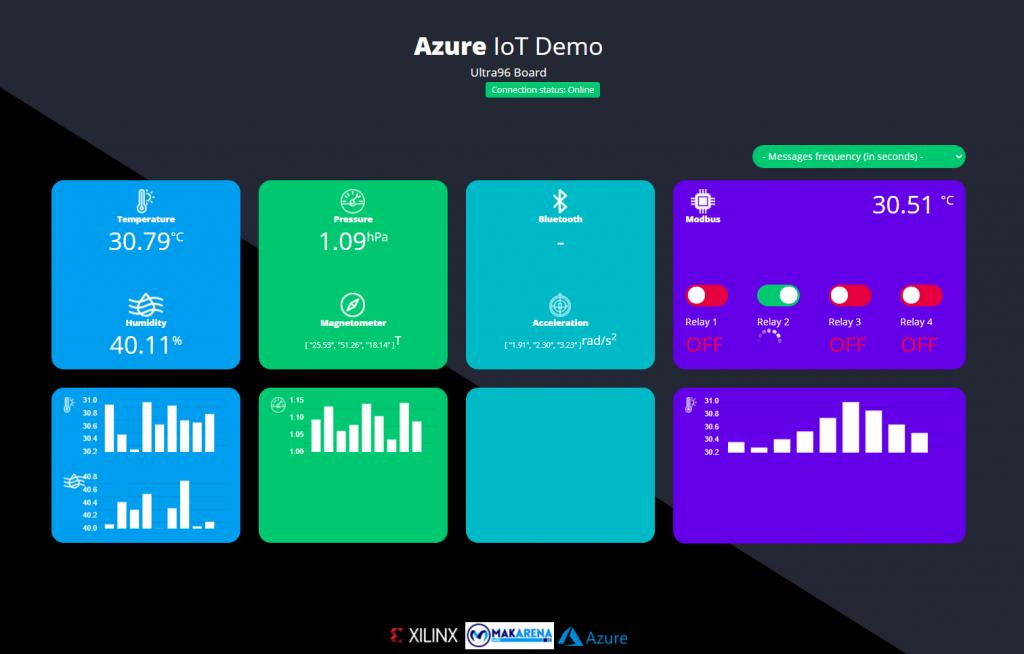 Online dashboard interface