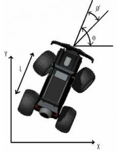 Car System on cartesian plot