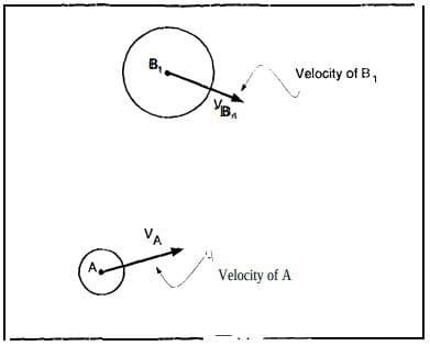Colliding bodies on AGV