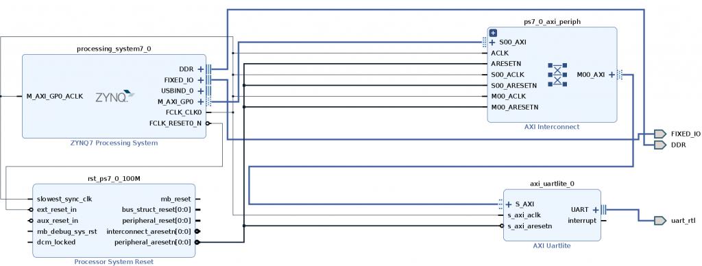 UART block design PYNQ