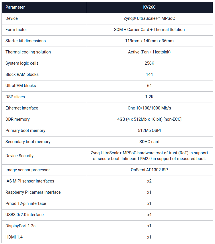 KRIA Techical Specifications